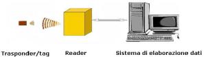 Sistema di base RFID