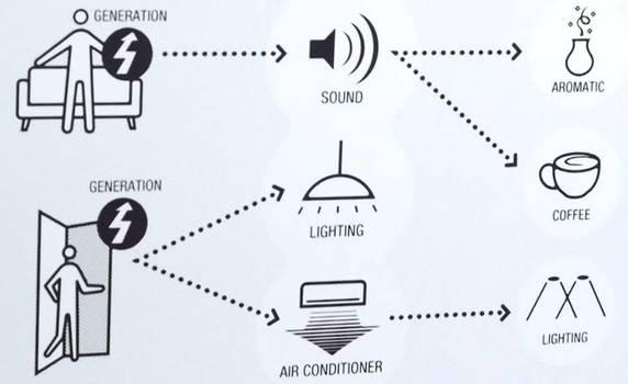 panasonic switch wireless batteryless